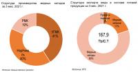 Российский рынок меди: итоги 1-го квартала