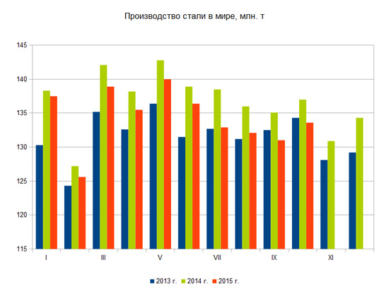 Украина вернулась в 10-ку лидеров попроизводству стали